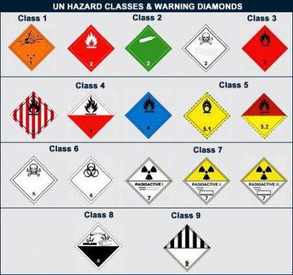Значки опасных грузов