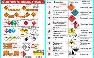 Виды и маркировка опасных грузов по ГОСТ 19433-88